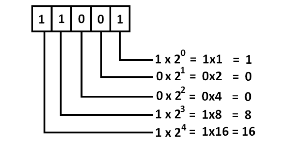 Number System Shortcut: Quiz!