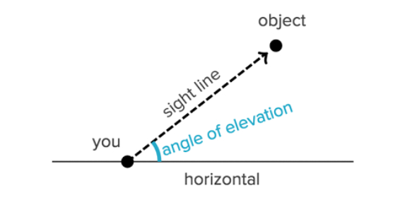 Secondary 3 Express Trigonometry - Angle Of Elevation And Depression