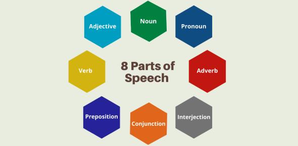 Parts Of Speech Quiz: A Review Test