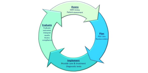 Essence Of Critical care Assessment Test