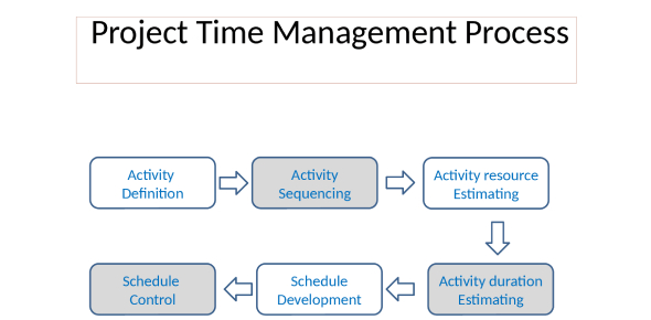 Quiz: Practice Test On Project Time Management