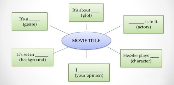Movie Pictionary Test: Quiz!
