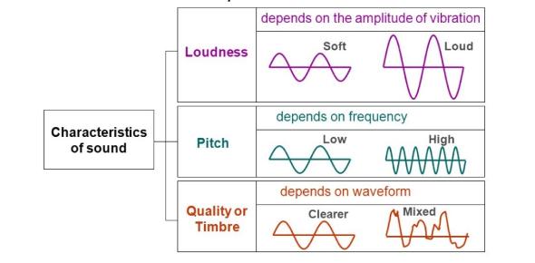 The Characteristics Of Sound Quiz! Trivia
