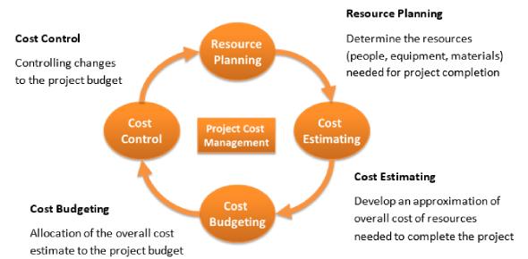 Project Cost Management Practice Test! Trivia Quiz