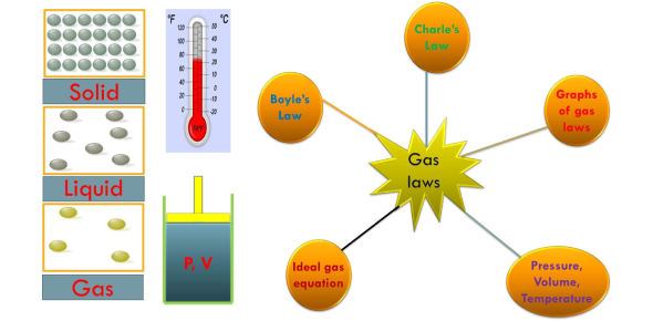 Test Your Knowledge About Gas Laws! Trivia Quiz
