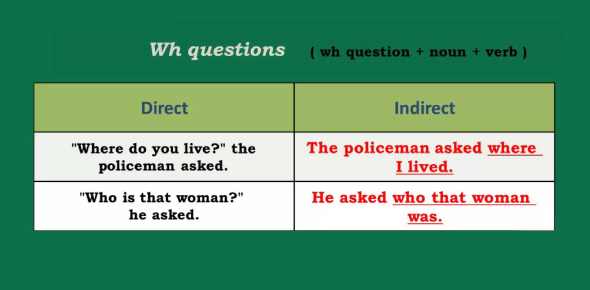 English Grammar Quiz: Direct And Indirect Objects