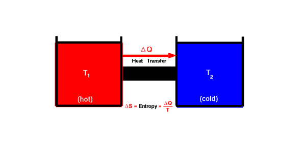 10. 2nd Law Themodynamics And Entropy