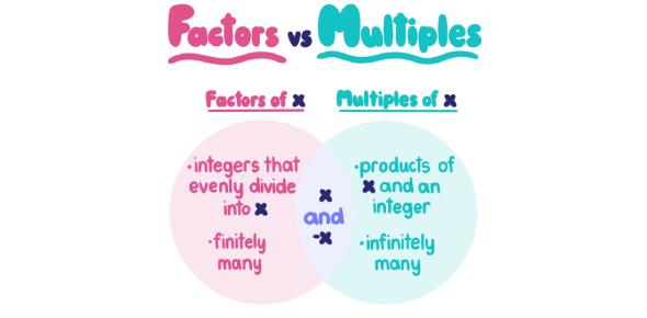Factors And Multiples Questions! Math Trivia Quiz