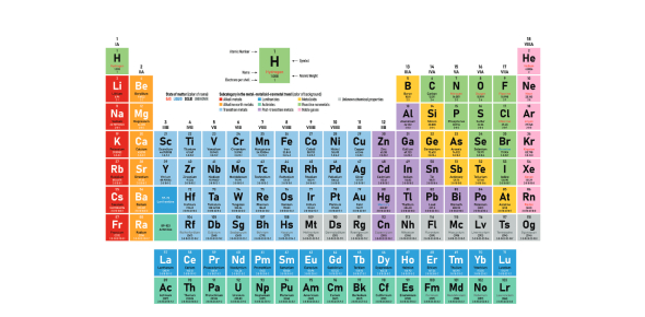 Basic Test On Elements! Trivia Quiz