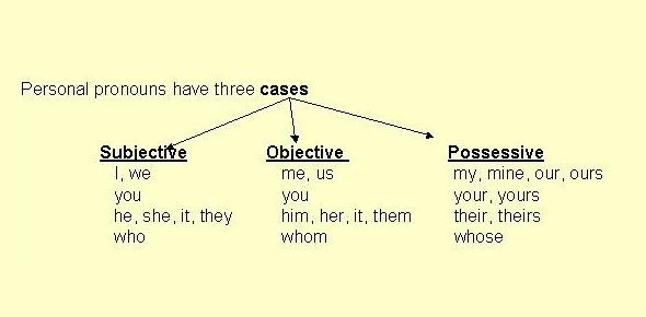 Pronoun Case Quiz