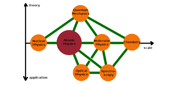 7.1 Atomic Physics