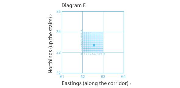 Six Figure Grid References Quiz!