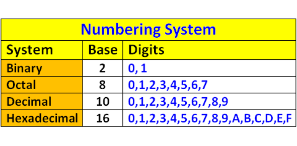 Maths Quiz: Binary, Decimal And Hexadecimal Number Systems