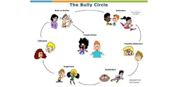 Quiz: Are You A Bully, Victim, Passive Bystander, Or An Active Bystander?