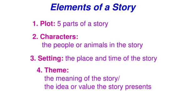 Quiz: Test On Parts Of A Story!