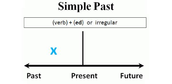 A Simple Past Tense Quiz!