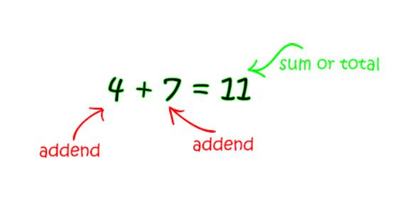 Hard Addition Math Quiz Questiosn
