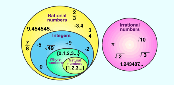 Rational Numbers Quiz: Math Exam!