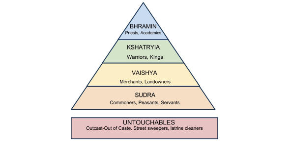 The Caste System Quiz! Trivia Questions