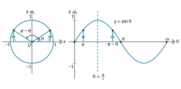 Graphs Of Trigonometric Functions Assessment Test