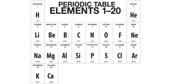 First 20 Elements In The Periodic Table Quiz!