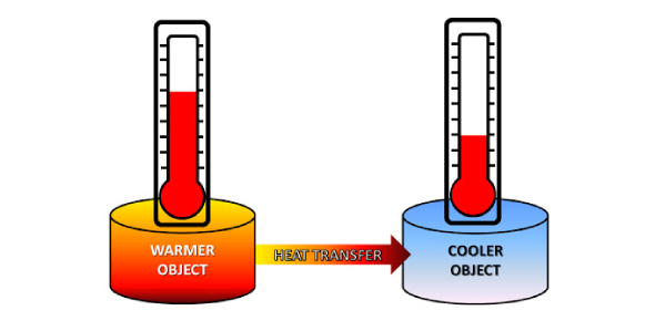 Thermal Engineering Quiz: What Do You Know About Heat Transfer?