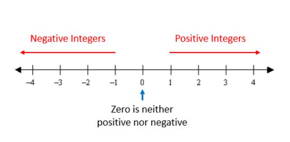 Integer Quiz: Math GK Test!