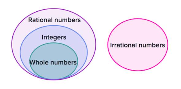 Integer Test Quiz: Math!