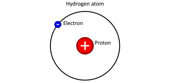 Models For Hydrogen Atom