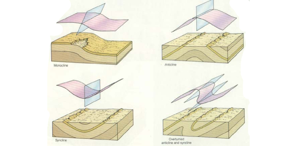 Faults And Folds Quiz