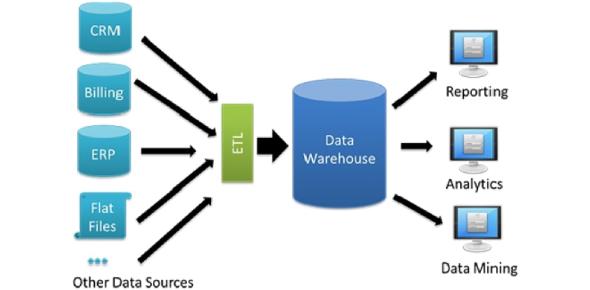 Mis430 Data Warehousing Final