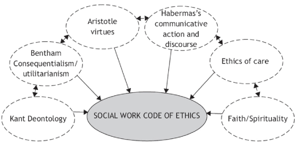 Quiz: Test Your Knowledge On Social Work Ethics!