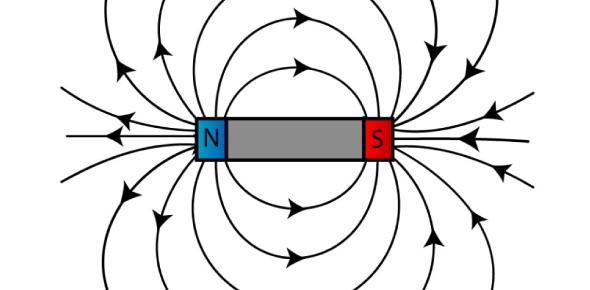 Gibilisco: Chapter 8 - Magnetism