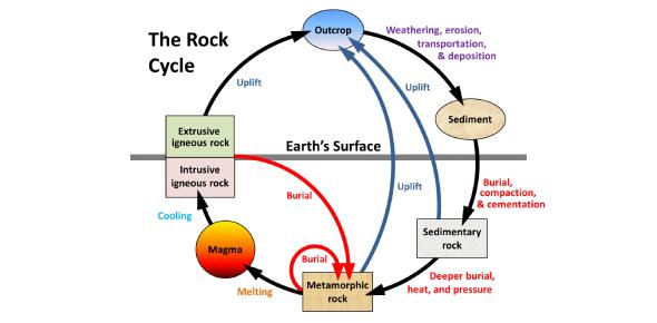 Geology- Rock Cycle Quiz