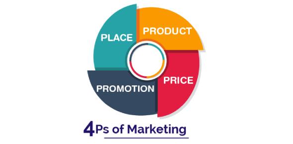 Module 4 Marketing