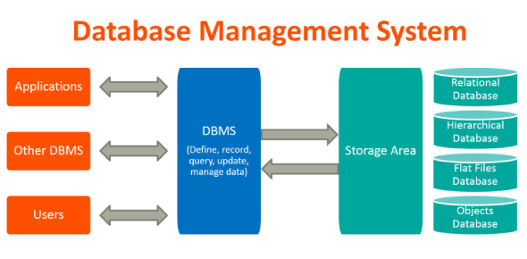 Database Management System Quiz Questions
