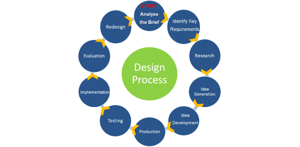 Technology Topic 1: The Design Process
