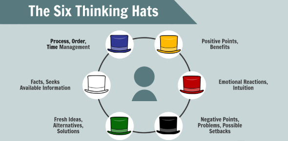 Which Thinking Hat Are You? Quiz