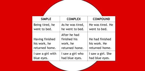 Quiz: Simple And Compound Sentences