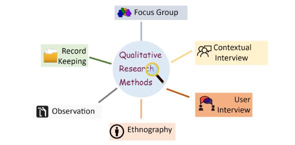 The Ultimate Qualitative Research Methods Quiz