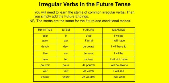 French Irregular Verbs Future Stems