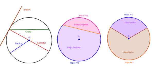Identify The Different Parts Of A Circle