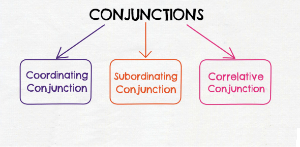 English Grammar Quiz: Conjunctions