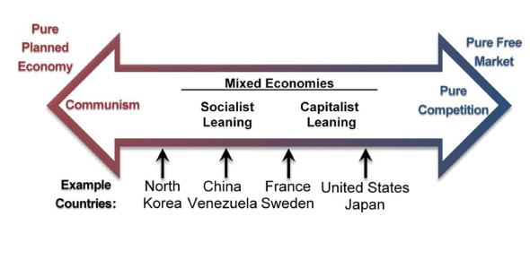 Trivia On Economic System: Quiz!