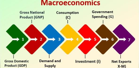 A Macroeconomics Practice Quiz!