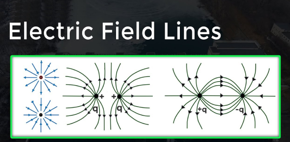 Electric Field Lines Quiz
