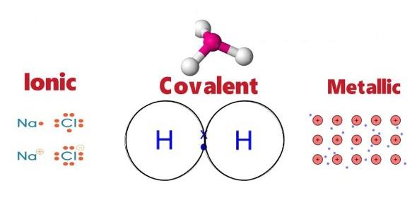 Chemical Bonding (Ionic,Covalent Metallic) Quiz