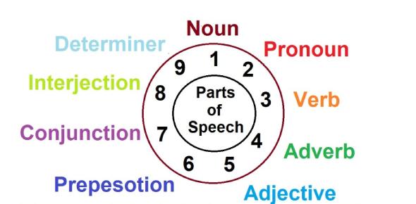 Parts Of Speech Quiz: Grammar Exam!