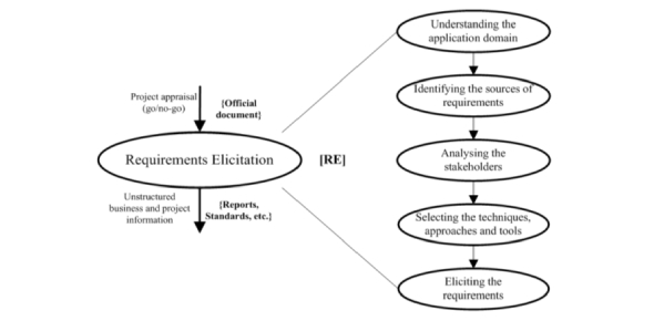 Requirements Elicitation & Review Exam