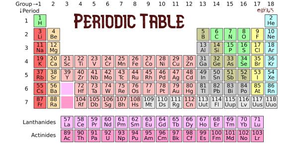 Periodic Table: Chemistry Trivia Quiz!